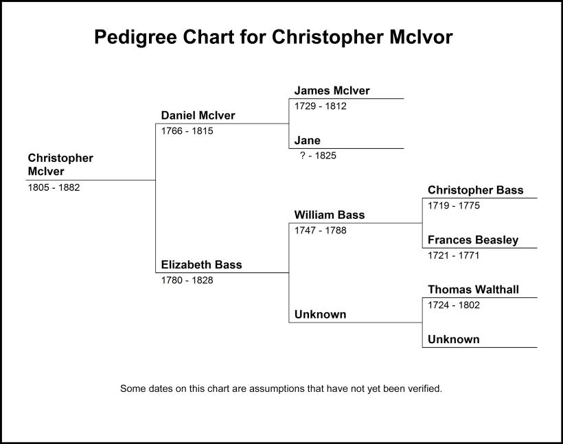 Pedigree Chart for Christopher McIver